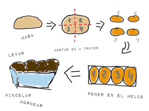 Como dibujar. un. pan y. como. hacerlo - Imagui